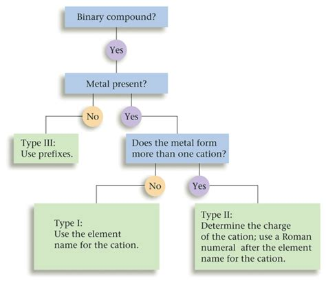 naming compounds flowchart l apperson s chemistry naming binary compounds