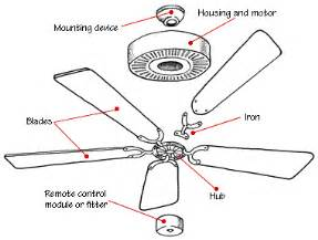 how a ceiling fan works hometips