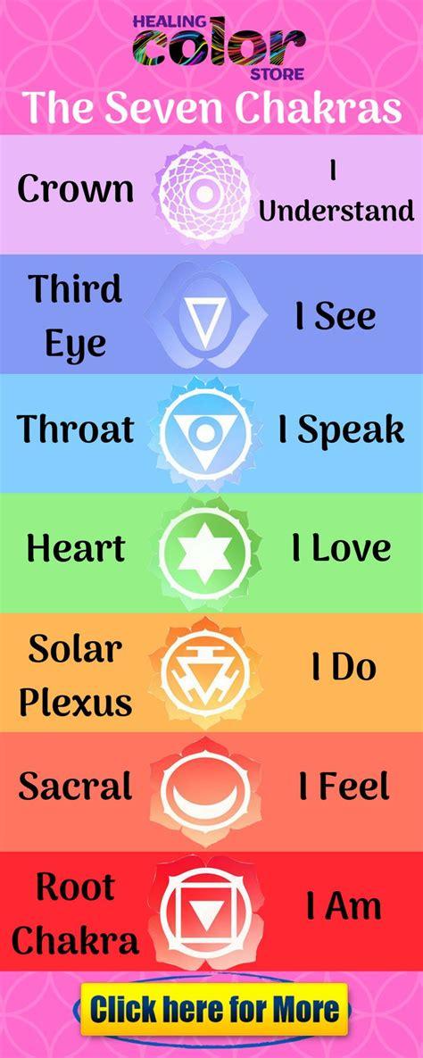 learn  chakras basically chakras   types
