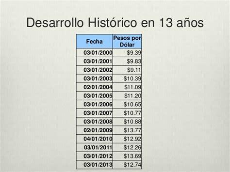 cuanto es 100000 pesos mexicanos en dollares yahoo en cuanto dolares es un boliviano la gran banca cree que