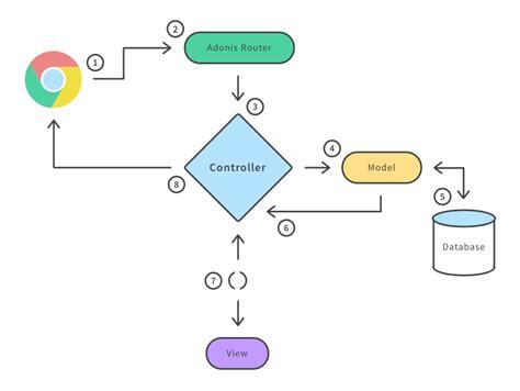 pattern mvc javascript mvc pattern