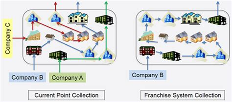 organization pattern of solid waste management new solid waste management system for nairobi kenya