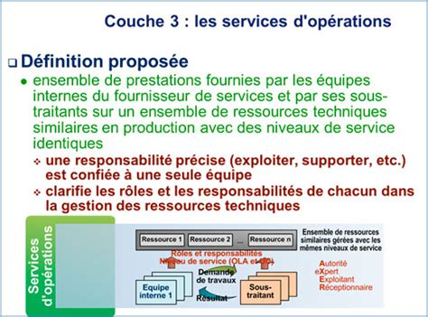 Couche Definition by 11 Couche 3 Les Services D Op 233 Rations D 233 Finition Propos 233 E