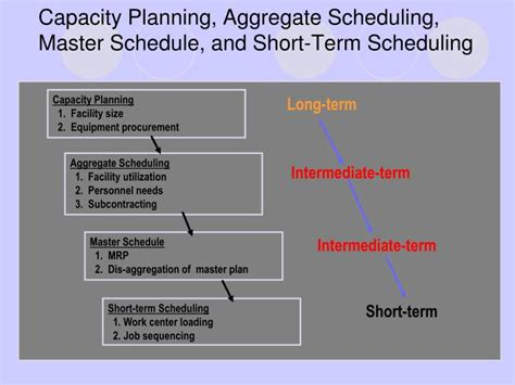 term master ppt capacity planning aggregate scheduling master