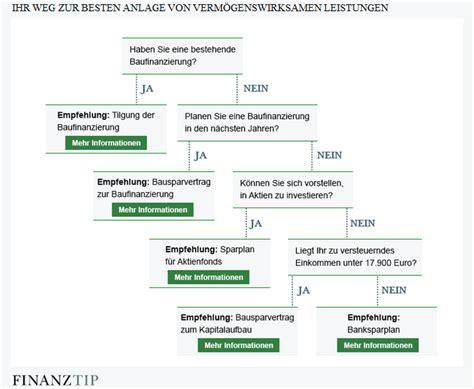 fondssparplan deutsche bank indexfonds sparplan deutsche bank broker