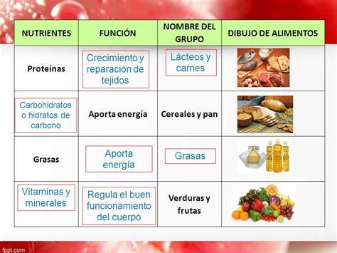 proteinas y minerales prote 237 nas carbohidratos grasas nutrientes ppt descargar