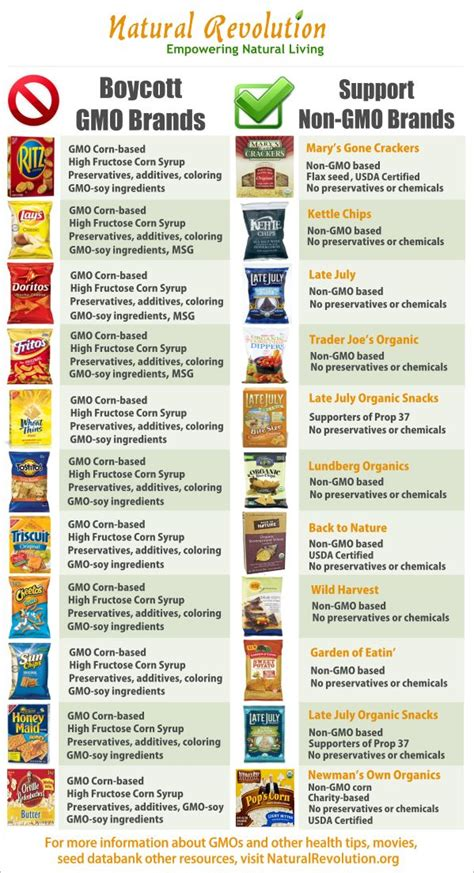 are gmos bad for your health if you re asking this question you re probably missing the point gmo and non gmo snack chart green sustainability gmos seem to some negative health
