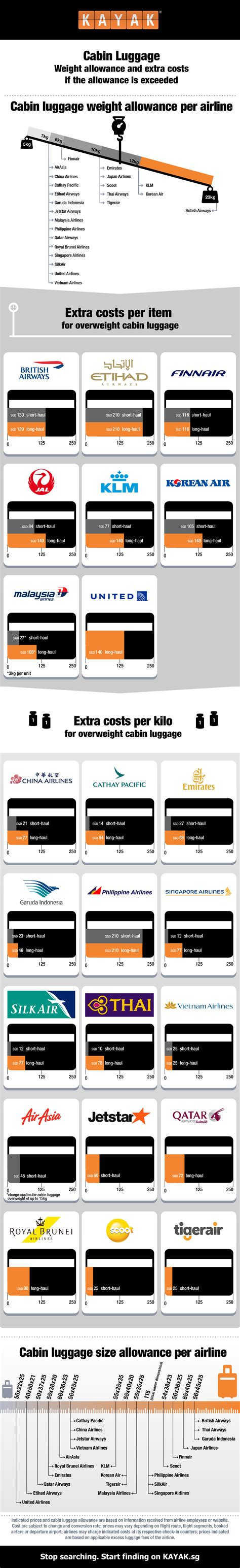 United Checked Baggage Fee by Travel Hack Cost Of Excess Cabin Baggages Revealed For 23 Airlines Alvinology