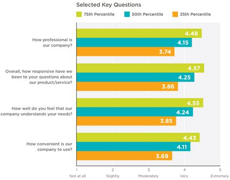 free customer satisfaction survey benchmarks