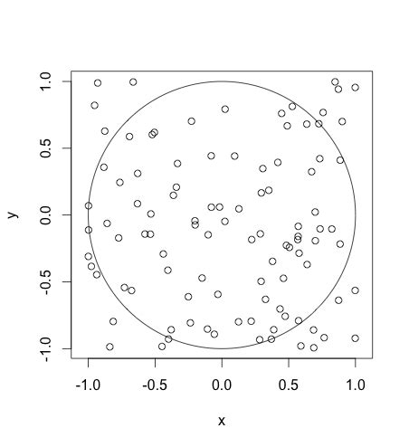 R Drawing Circle by Plot Drawing Circle In R Stack Overflow