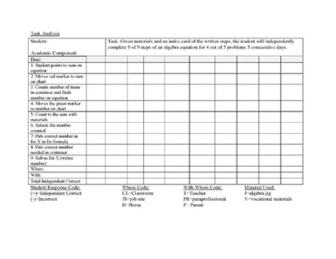 data analysis template for teachers task analysis template exle 1 common elements