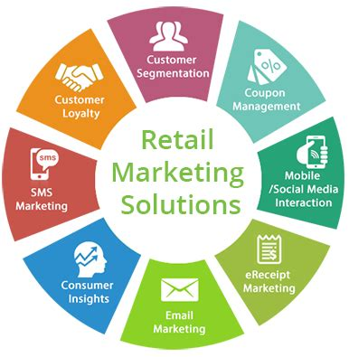 retail marketing solutions, loyalty management, rms