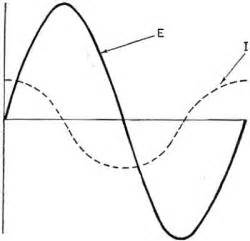 inductive reactance opposes a sine wave current thus reducing the current inductive reactance opposes a sine wave current thus reducing the current 28 images antenna