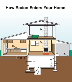 how to reduce radon gas in basement radon in minneapolis paul burnsville mn radon