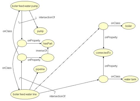 design representation definition product modelling using semantic web technologies