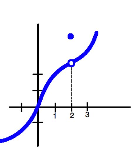 how to find a limit as x approaches infinity limits help wyzant resources