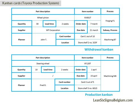 Kanban Cards Toyota Production System Lean Six Sigma Belgium Production Rate Card Template