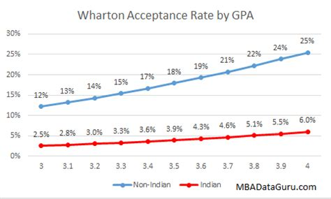 Wharton Mba Application by Wharton Acceptance Rate Analysis For Indian Applicants