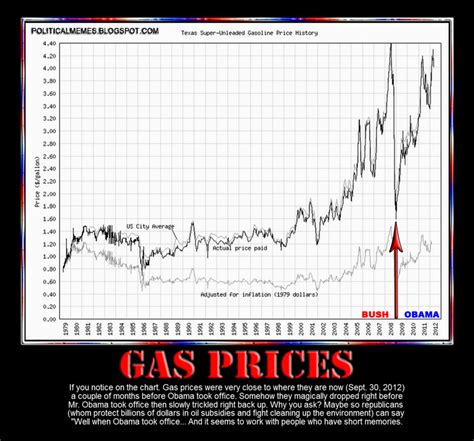 Gas Prices When Obama Took Office by Political Memes 2012 09 30