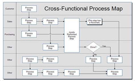 6 process map templates free pdf excel document format