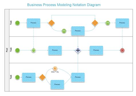 business process modeling template free business process model notation diagram exles