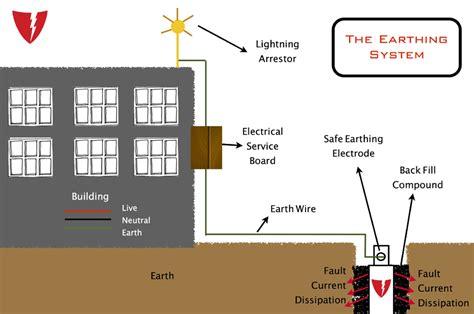 house earthing diagram the earthing system jpg