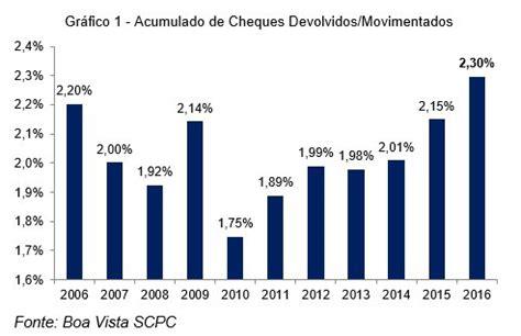 percentual igpm janeiro 2016 percentual de cheques devolvidos sobre movimentados atinge