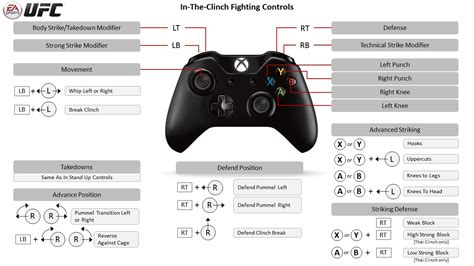 unity layout controller ea sports ufc xbox one controller map