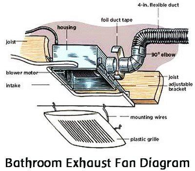 bathroom exhaust fan diagram how to replace a noisy or broken bathroom vent exhaust fan