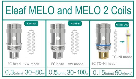 Coil Build Melo 3 Mini 05ohm eleaf ec series replacement coils for melo melo 2 melo 3 and melo 4 tanks