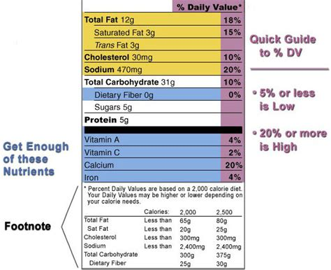 carbohydrates 2500 calorie diet how to read a nutrition facts label and make better food