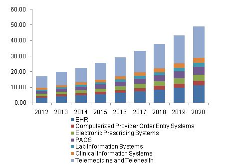 healthcare it market size & share growth | industry report