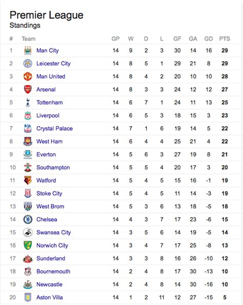 epl table december 2010 barclays premier league table designer tables reference