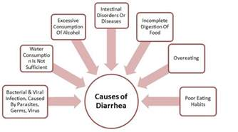 diarrhea causes symptoms and treatment health care
