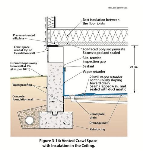 foundation wall section figure 3 14 illustrates a vented crawl space with a
