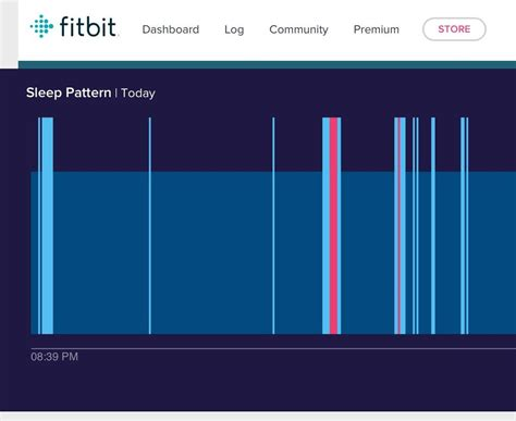 my sleep pattern changed lyrics questions about the new website sleep page at fitb