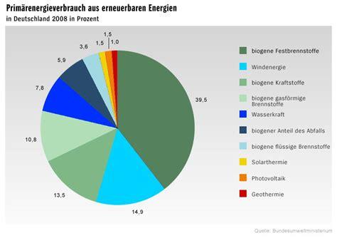kfz werkstattvergleich grafiken biokraftstoffe und 214 kow 228 rme bild 4 spiegel