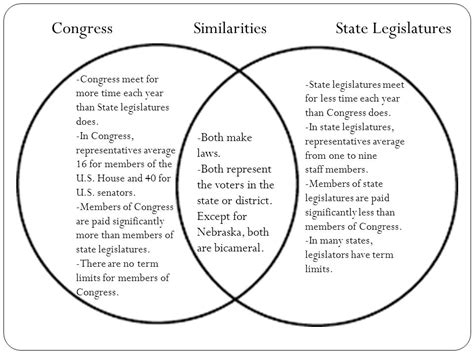 house and senate venn diagram chapter 11 lawmakers and legislature just trying to go