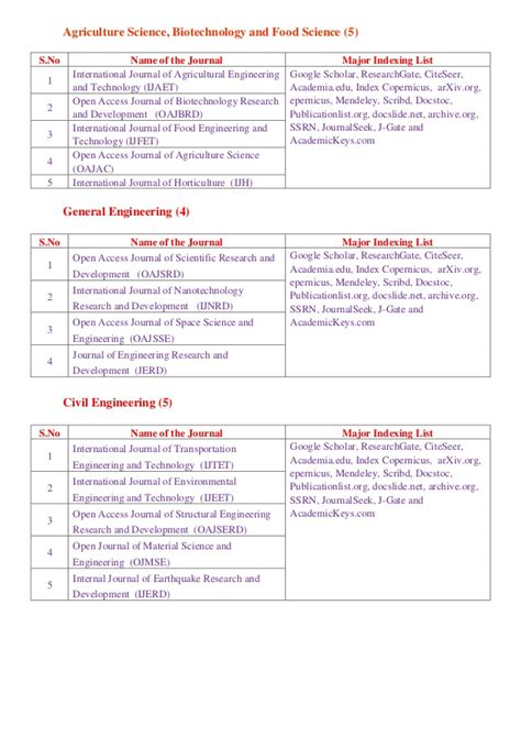 scholar research papers scholar research papers