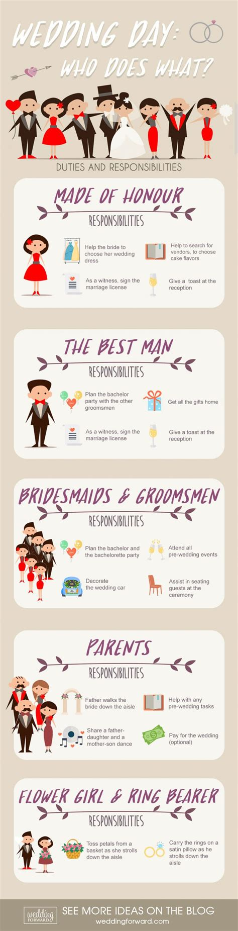 Wedding Roles Checklist by Wedding Roles And Responsibilities Who Does What