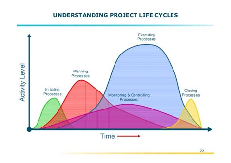 pmbok project cycle diagram pmi project management model overview pmbok 4th edition