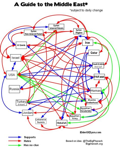 middle east relationship map idiot s guide to the middle east and who supports who