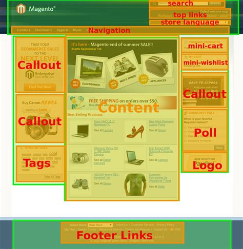 magento layout xml remove block magento layout xml directives belvg blog