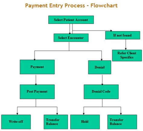 accounts payable procedures flowchart application process flowchart sap accounts