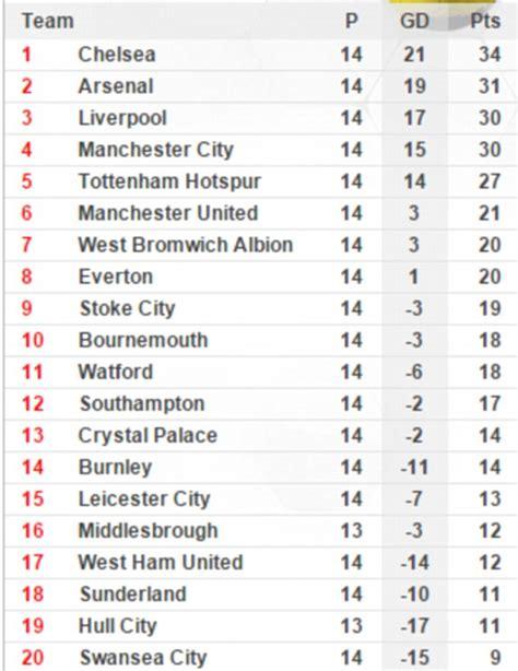 epl table everton everton v manchester united live scores and premier league