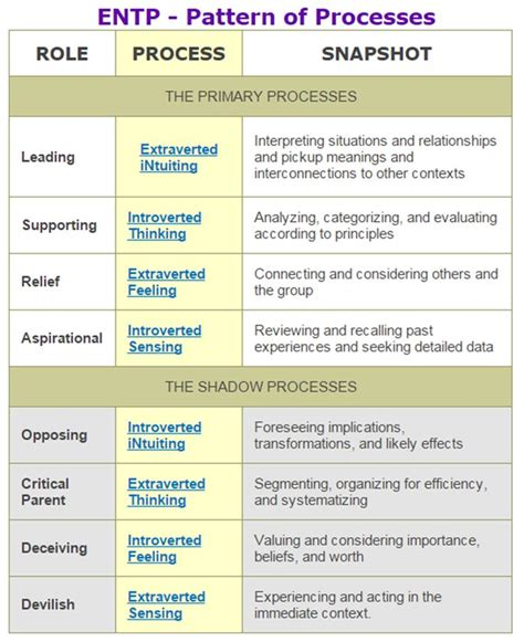 pattern personality test entp pattern of processes enneagram type 7 entp