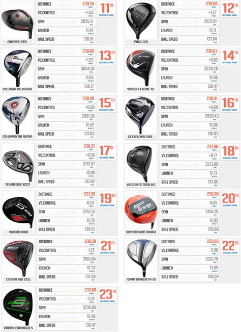 best driver for slow swing speed 2014 slow golf swing speed best golf ball for slow swing speed