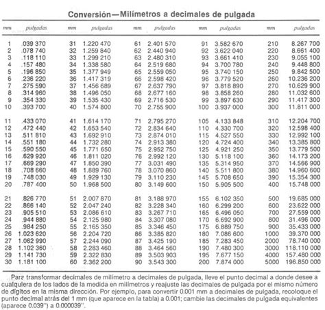 tabla de conversion medidas pulgadas tablas de conversion de unidades actamedicacolombiana quotes
