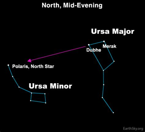 use big dipper to find little dipper tonight earthsky