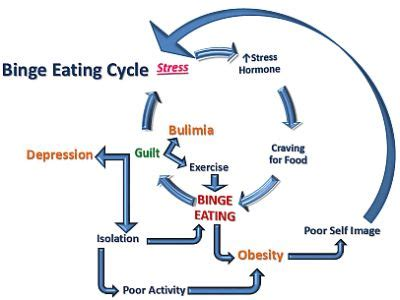 binge eating disorder: the facts | marcels total fitness